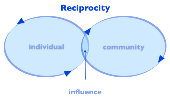 Reciprocity_infinity-loop